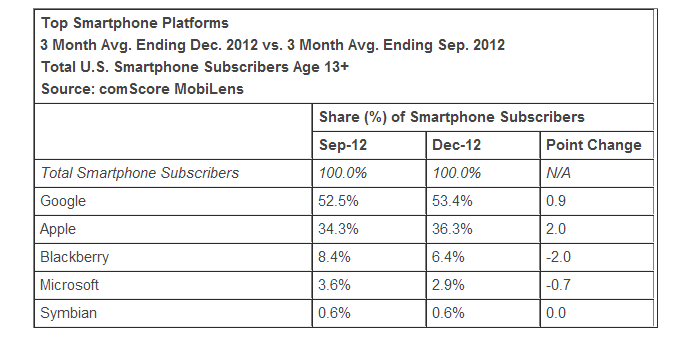 comScore: Market Share Continues to Increase for Both Android and Samsung